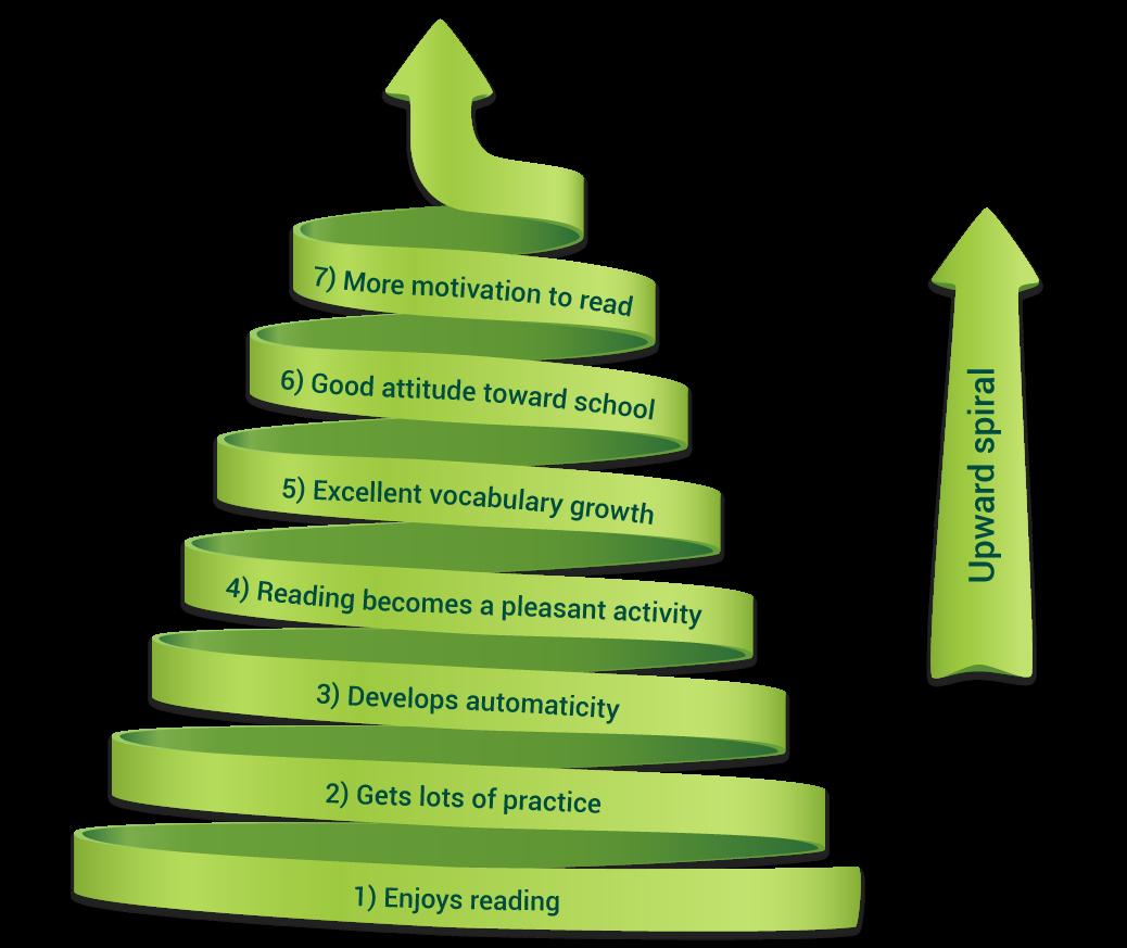 Upward spiral infographic dipicting the positive Matthew effect