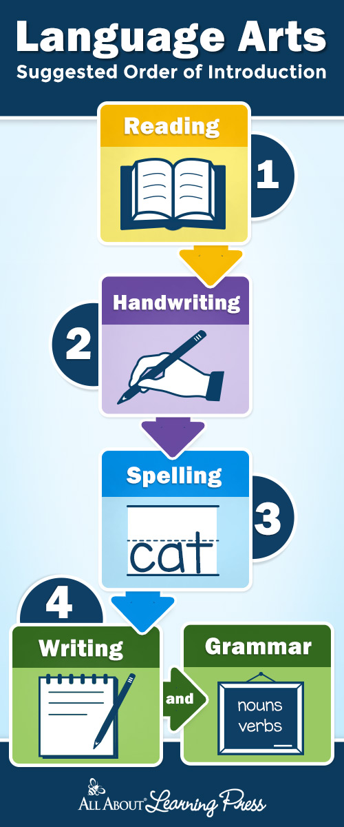 Language arts suggested order of introduction inforgraphic