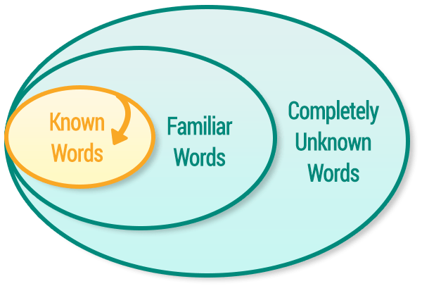 circle graphic - known words