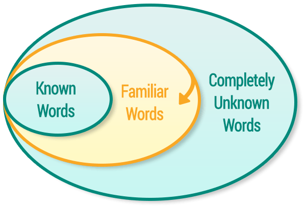 circle graphic - familiar words