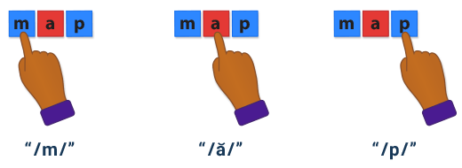Blending the sounds m-a-p into the word map-Step 1