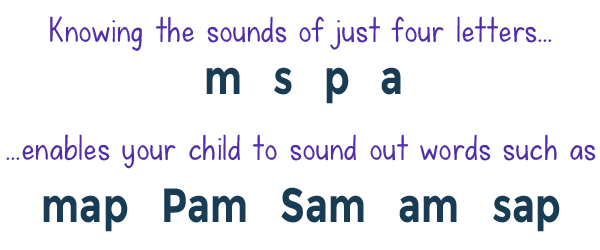 Graphic showing that with the sounds of a few letters kids can read words!