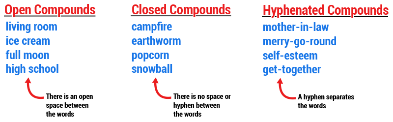 graphic showing sample compound word types