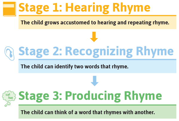 the 3 stages of rhyming ability chart