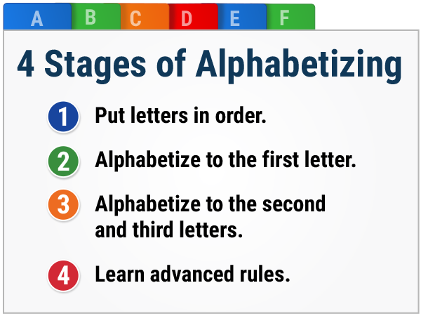 the 4 stages of alphabetizing chart