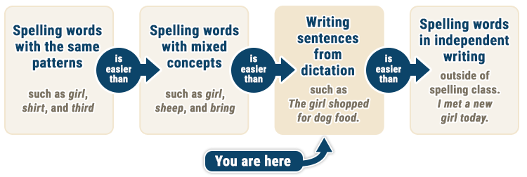 chart shows the progression of writing
