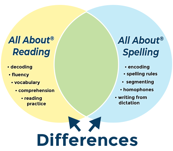 differences between aar and aas