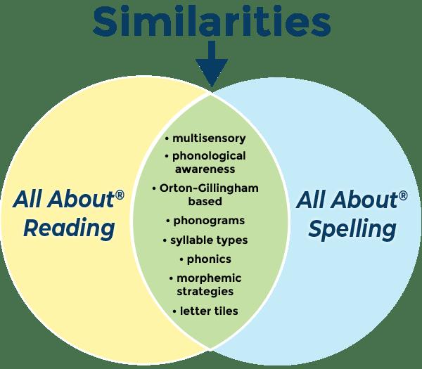 similarities between aar and aas