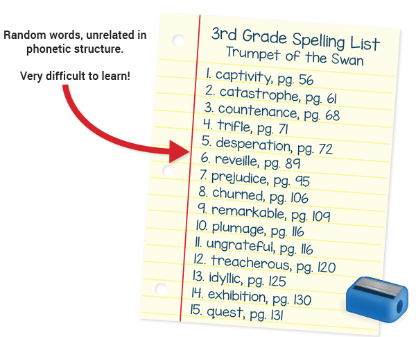 Spelling List 1 - words take from a book