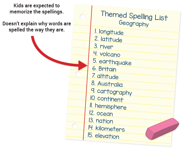 Spelling List 1 - words taken from a book a child is reading