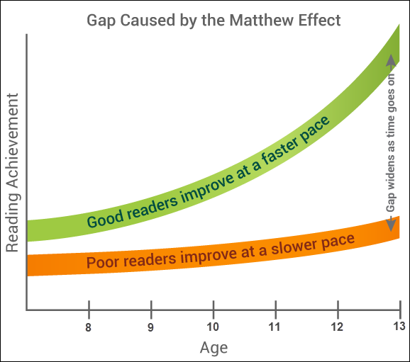 Graph showing gap between good readers and poor readers caused by the Matthew Effect widens as time goes on